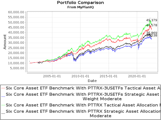 Comparison of the 6 Asset Class SIBs with and without Multiple=