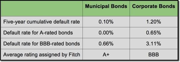 Municipal Bonds Belong in Your Taxable Portfolio