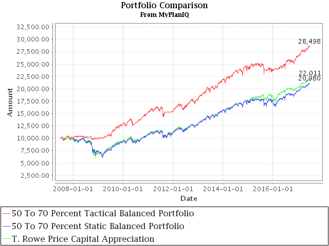 June 26, 2017: How To Beat The Best Balanced Allocation Fund