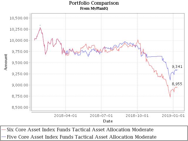 January 14, 2019: Tactical Asset Allocation Portfolio Review