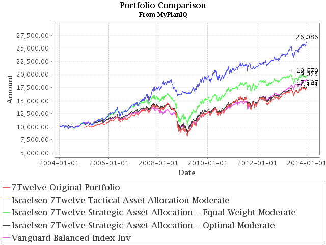 Portfolio Review: Diversification Effects on Israelsen 7Twelve