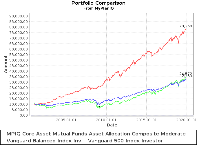 November 18, 2019: Introducing MyPlanIQ Asset Allocation Composite Strategy
