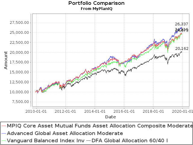 December 9, 2019: Portfolio Constructions For Advanced Users