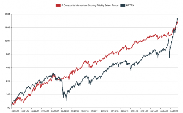 March 1, 2021: Average 20% Annual Returns: The Upper Bound Of Stock Investments?!