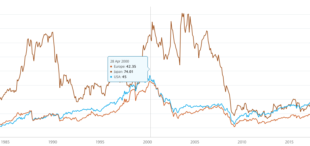 March 29, 2021: International Stocks vs. US Stocks