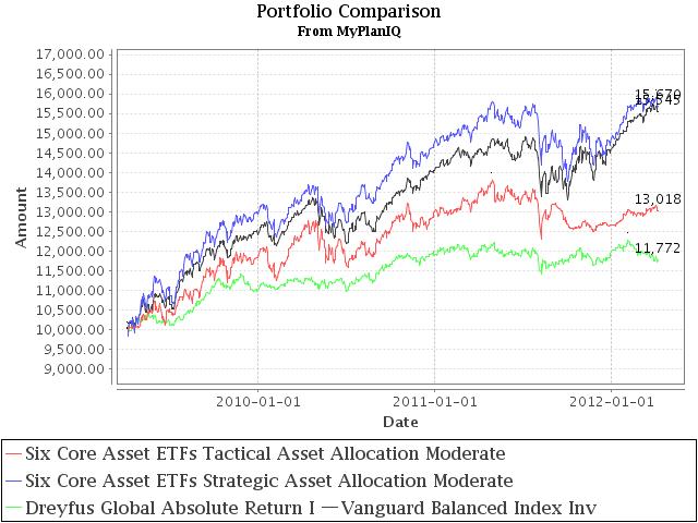 Fund Allocation: Dreyfus Global Absolute Return Fund Increased Stock Exposure Slightly