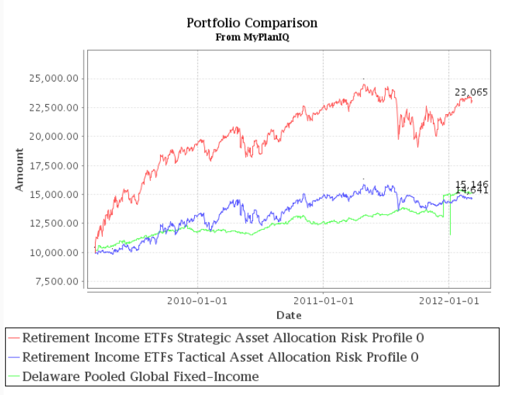 Fund Allocation: Goldman Sachs Income Strategies Fund Steady On Stock Exposure
