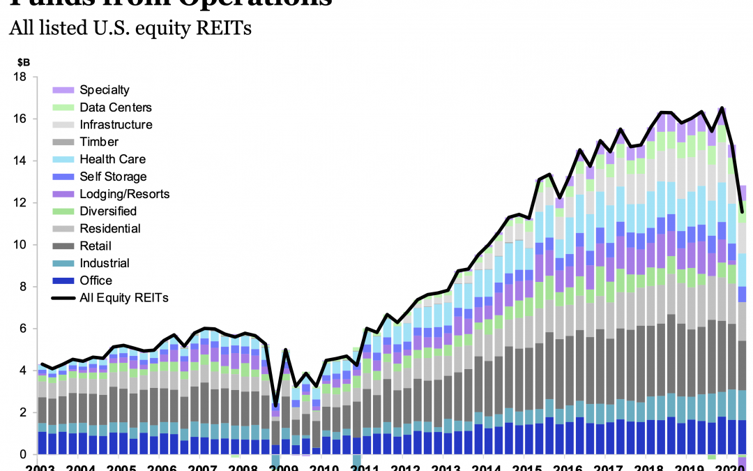 October 19, 2020: REIT Indexes As Businesses