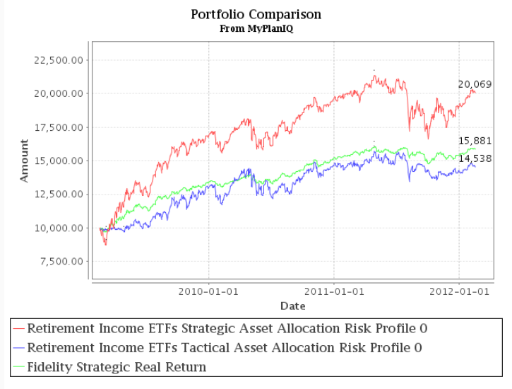 Fund Allocation: Fidelity Strategic Real Return Is An Inflation Hedge