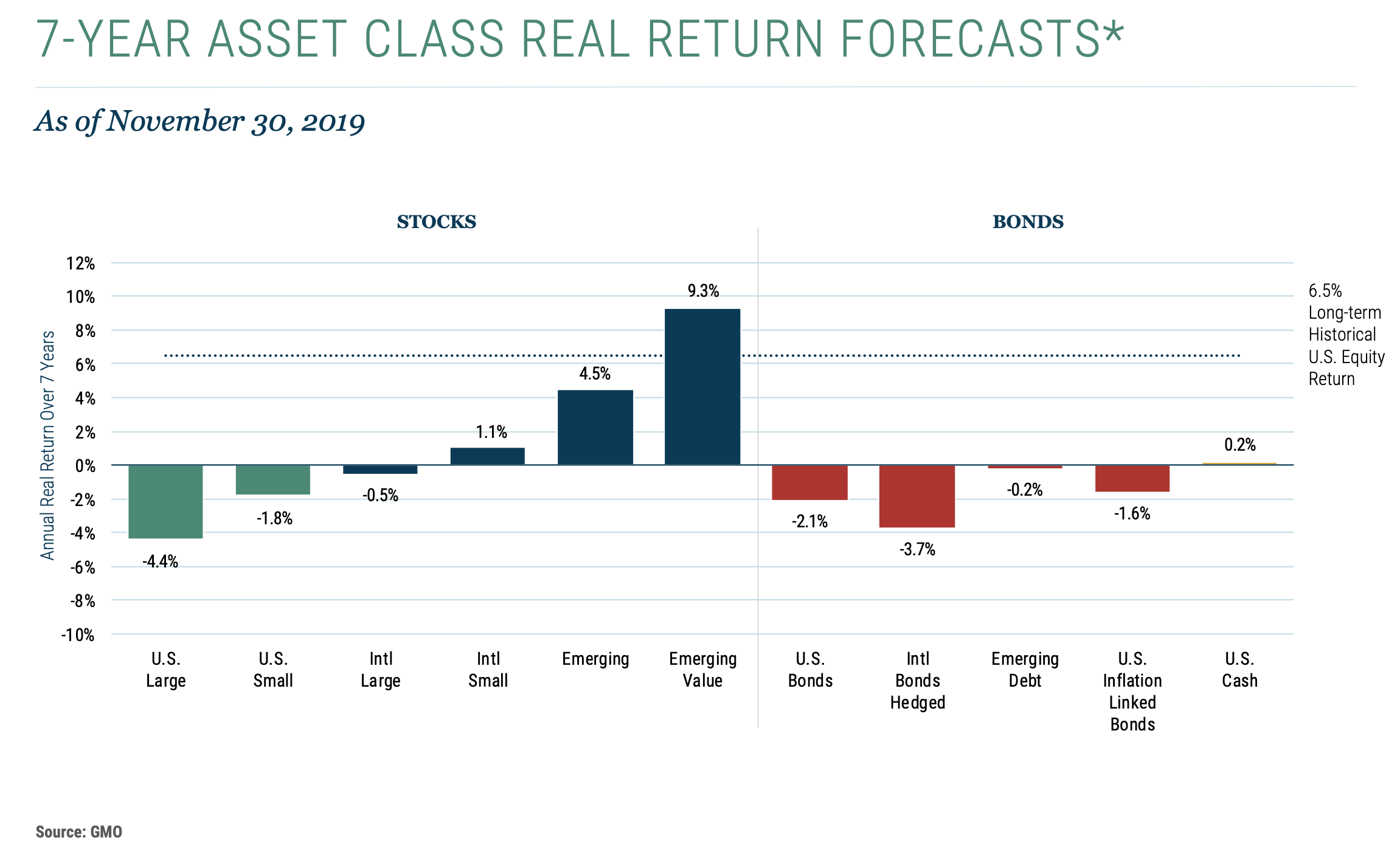 January 6, 2020: Asset Outlook and Portfolio Strategies