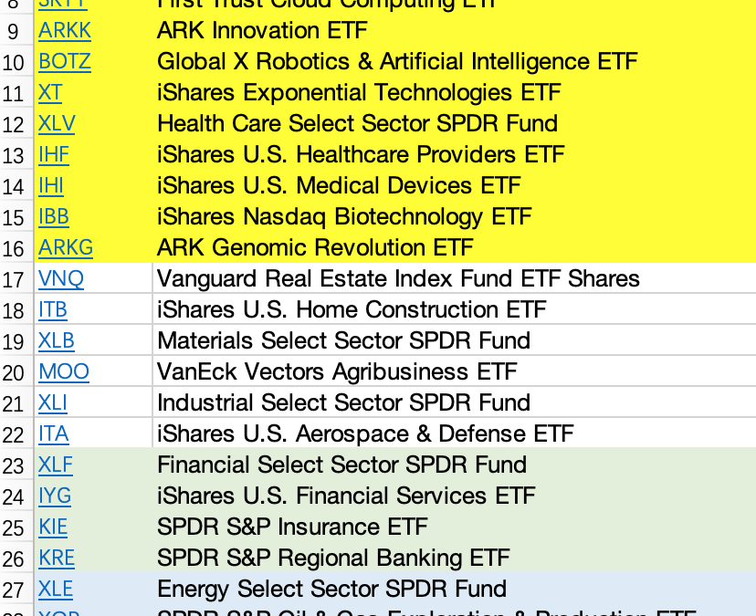 June 29, 2020: Industry Sector ETF Rotation With Composite Momentum