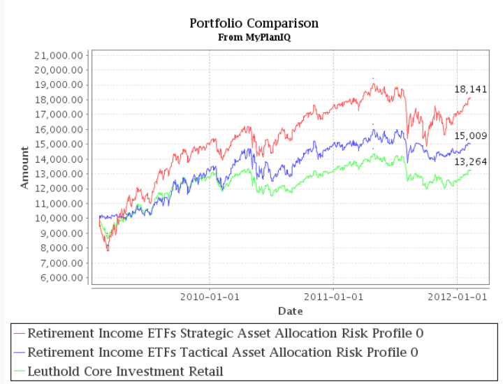 Fund Allocations: Leuthold Core Investment Fund In U.S. Stocks And Emerging Market Stocks