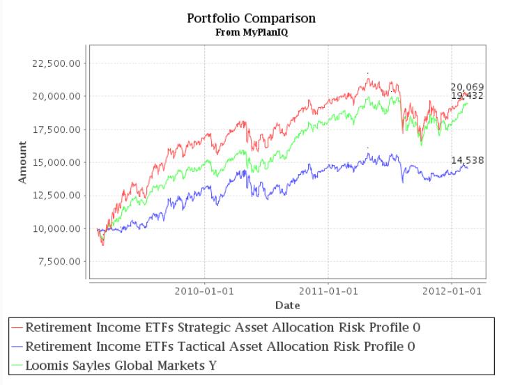 Fund Allocation: Loomis Sayles Dan Fuss' Global Markets Fund Is Heavy In International Stocks