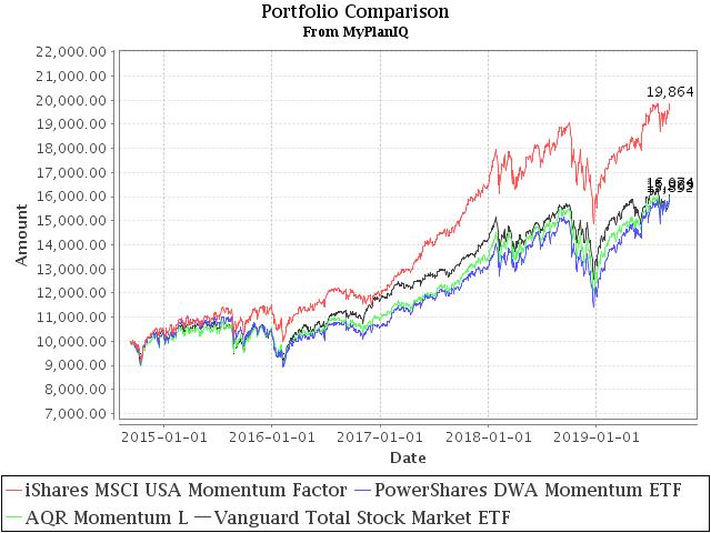 September 9, 2019: Momentum Factor Stock ETFs