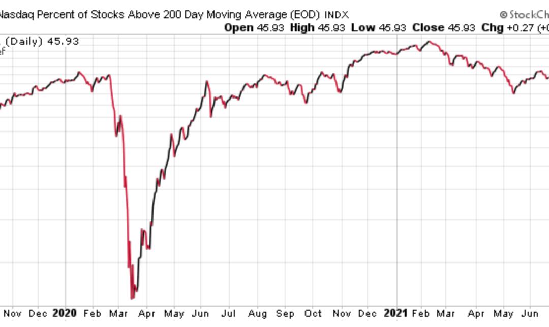 August 2, 2021: Major Asset Trends And Market Internals