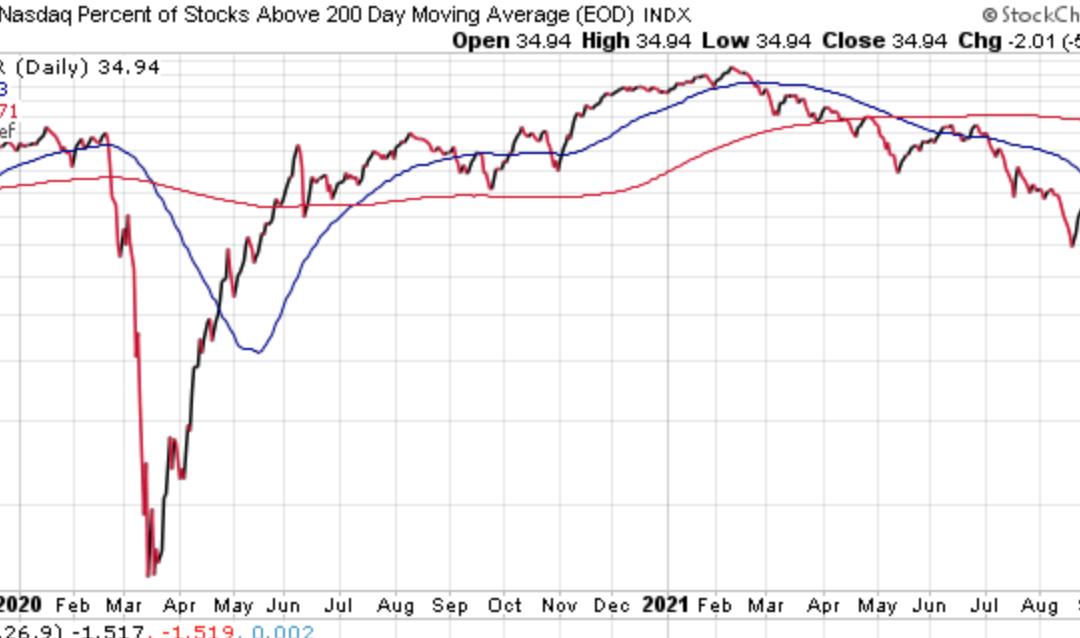 October 4, 2021: Asset Trends, Market Internals And Inflation Implication