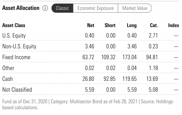 April 26, 2021: The Best Active Fixed Income Funds Are Still Hard To Beat