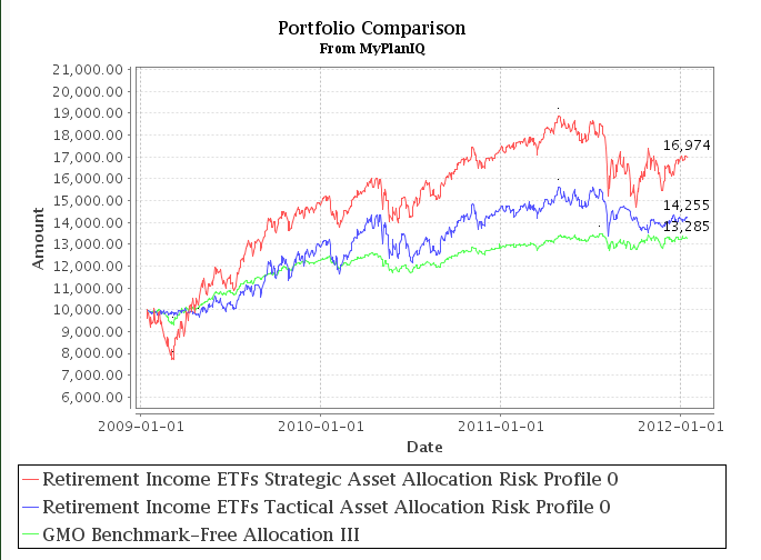 Fund Asset Allocation: GMO Benchmark-Free Allocation Fund Is Light On Stocks