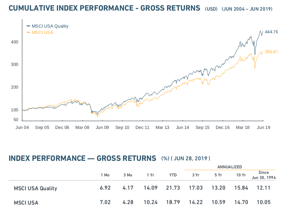 July 15, 2019: Quality Stock Factor ETFs