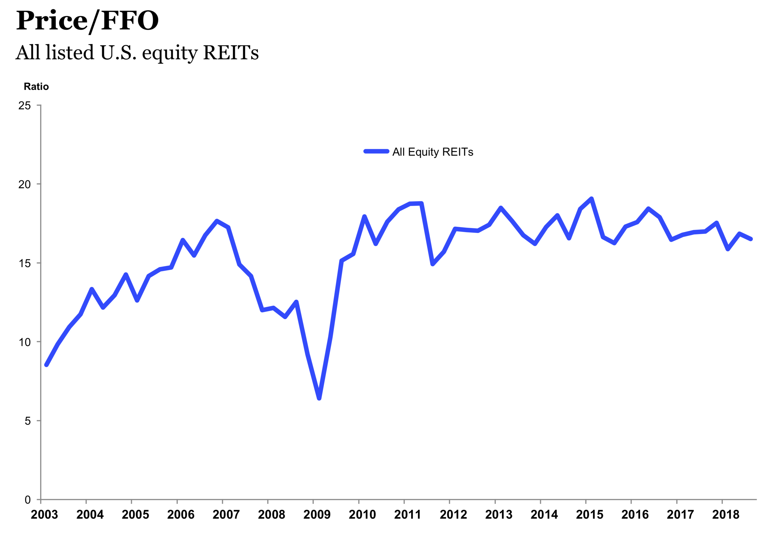 December 10, 2018: How Defensive Are REITs?