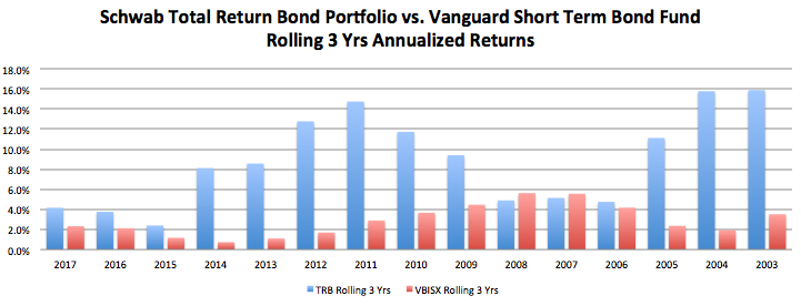 October 2, 2017: The Role of Short Term Bond Funds