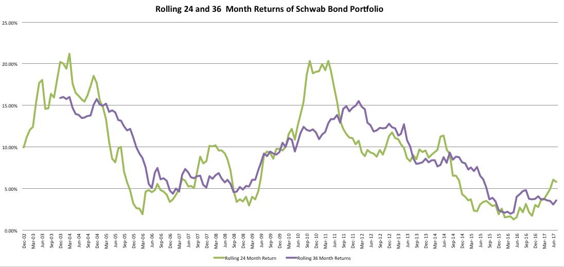 July 24, 2017: Total Return Bond Fund Portfolios And Cash
