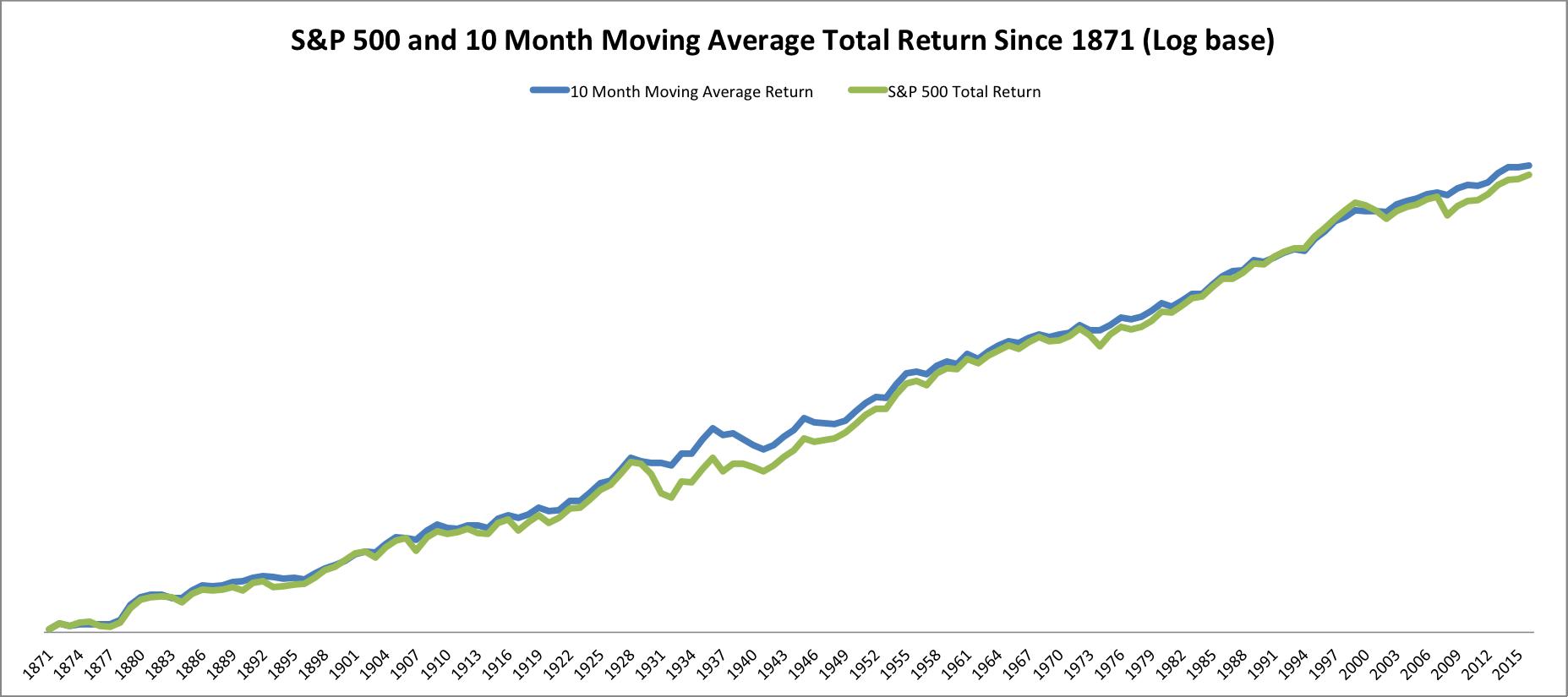 April 24, 2017: The Long Term Stock Market Timing Return Since 1871