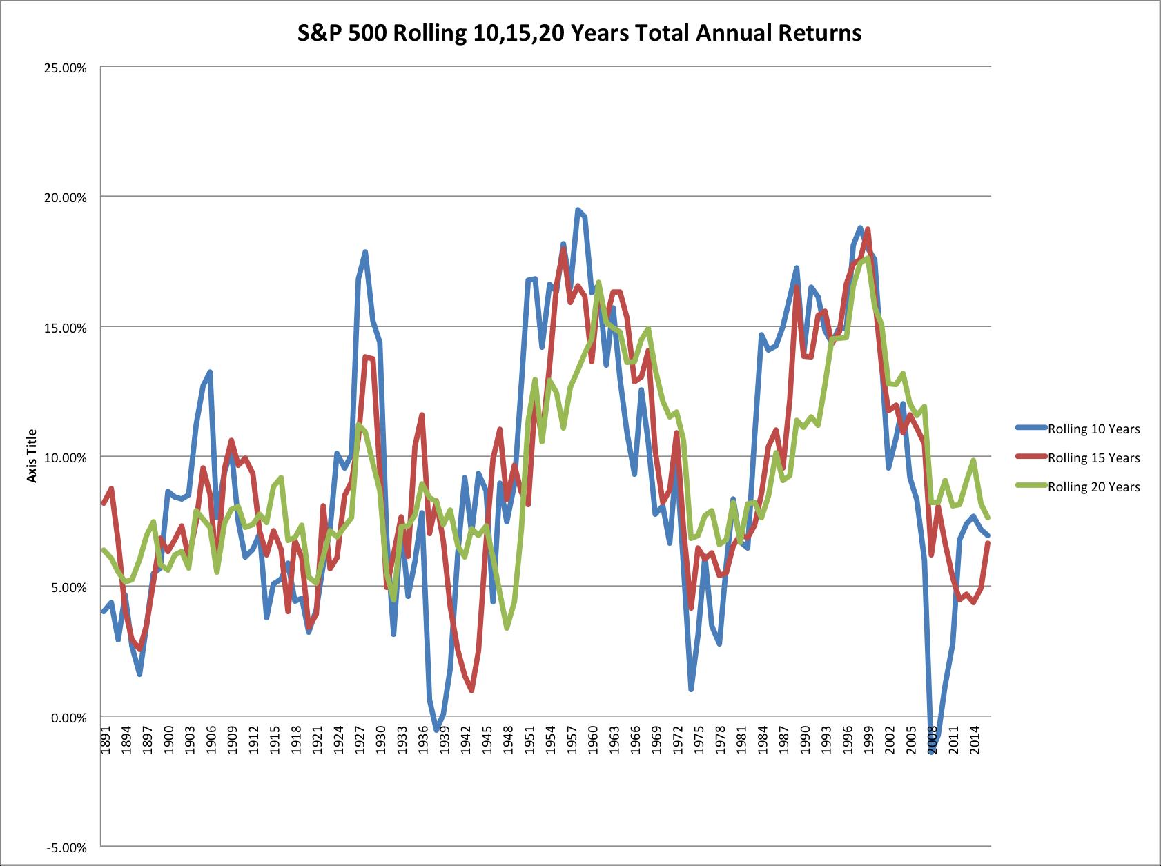 April 17, 2017: Risk vs. Volatility: Long Term Stock Market Returns