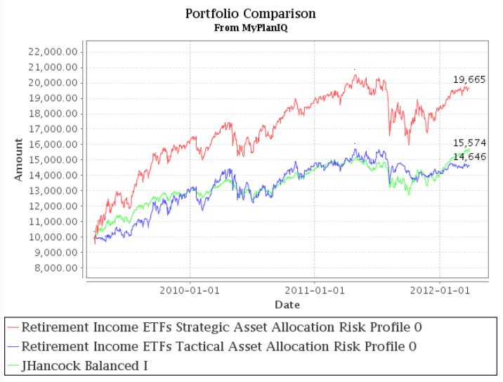 Balanced Fund Review: John Hancock Balanced Fund Steady On Stock Exposure