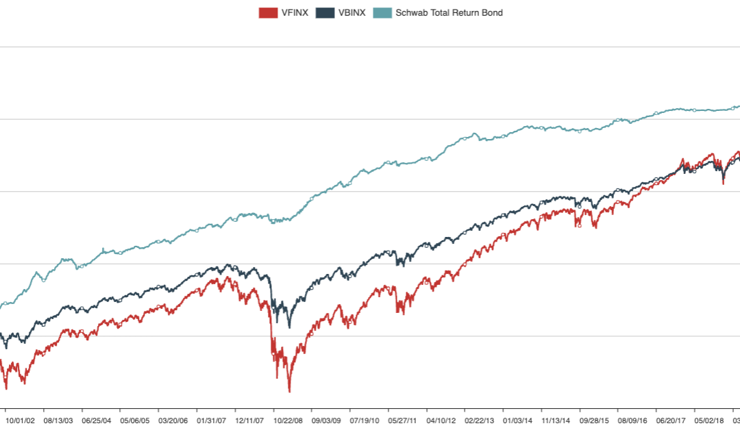 June 21, 2021: Stocks Are Not Replacement Of Bonds