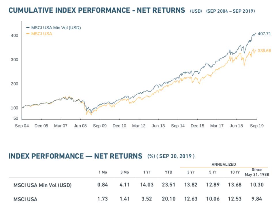 October 14, 2019: Low Volatility Factor ETFs