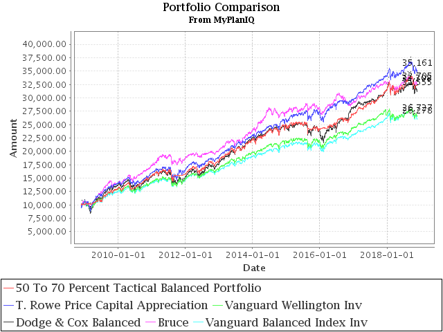 November 26, 2018: Allocation Mutual Fund Review