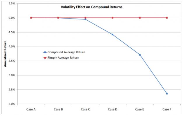 May 1, 2017: Debate on Risk vs. Volatility
