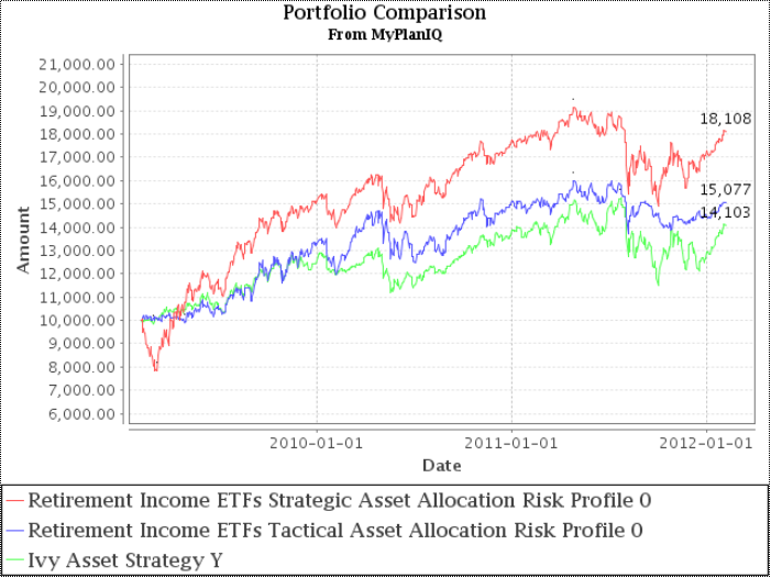 Fund Allocation: Ivy Asset Strategy (WASYX) Continues To Be Bullish In Stocks And Gold