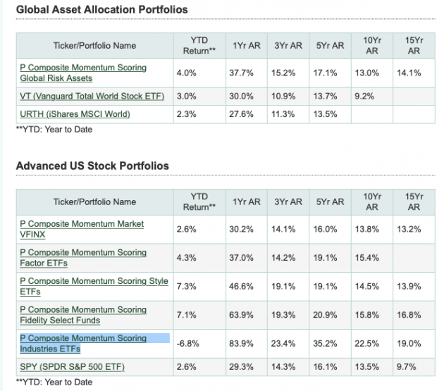 March 8, 2021: The Not So Orderly Market Rotation Amid Rising Bond Yields