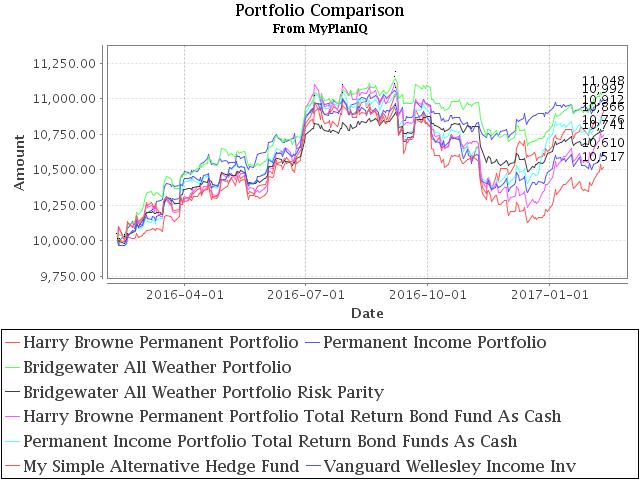 February 13, 2017: Alternative Investment Portfolios Review