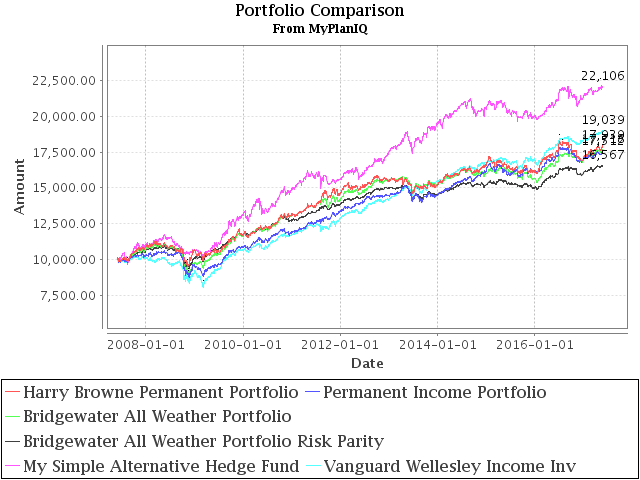 May 29, 2017: Alternative Assets And Their Role In Portfolios