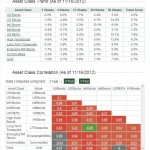 asset-trends-correlations-112012