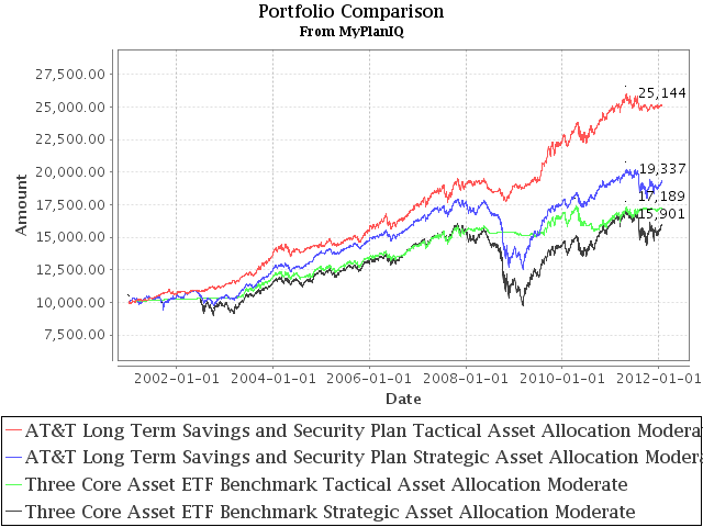 401K Investments: AT&T Long Term Savings and Security Plan