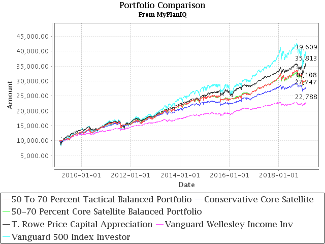 "February 11, 2019: ""Best"" Balanced Fund And Portfolios Revisited"