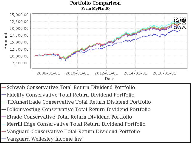 January 30, 2017: Brokerage Specific Conservative Portfolios