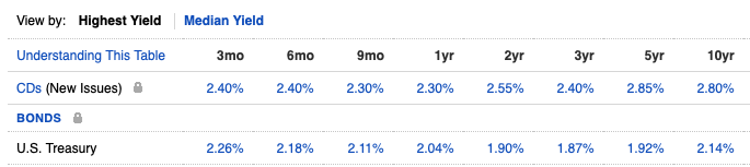 June 10, 2019: Money Market And Ultra Short Term Bond Funds