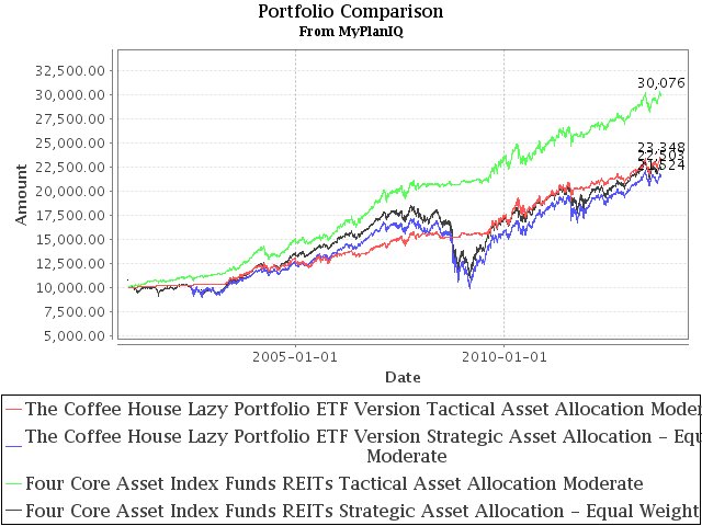 The Coffee House Lazy Portfolio ETF