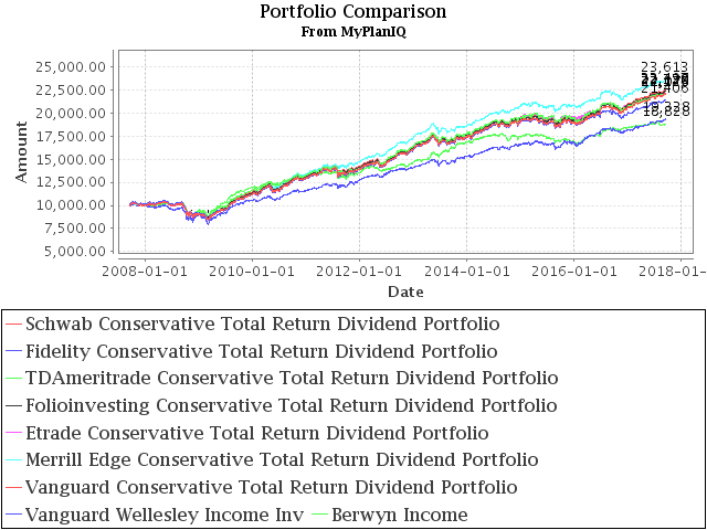 September 18, 2017: Conservative Portfolios Review