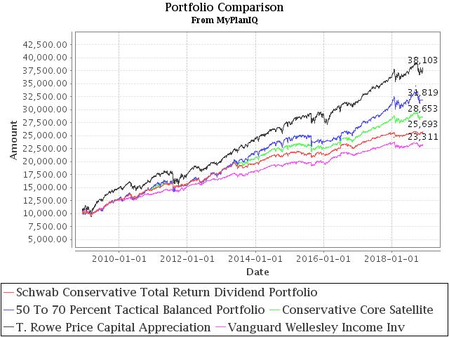 December 3, 2018: Conservative Core Satellite Portfolio