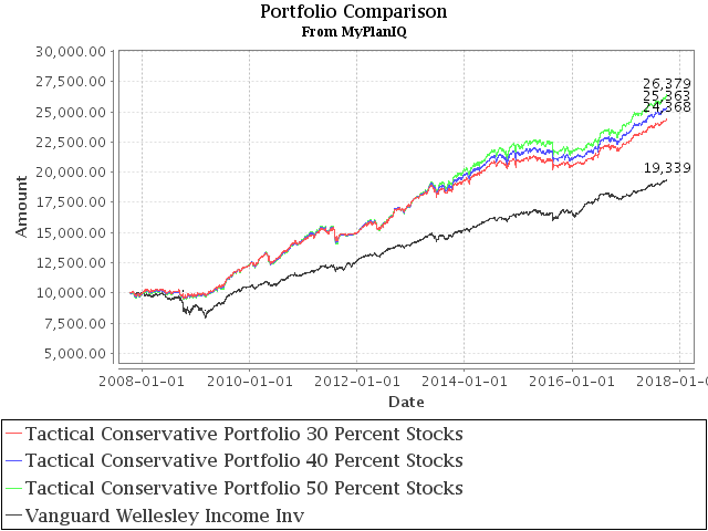 October 9, 2017: Conservative Portfolios Revisited