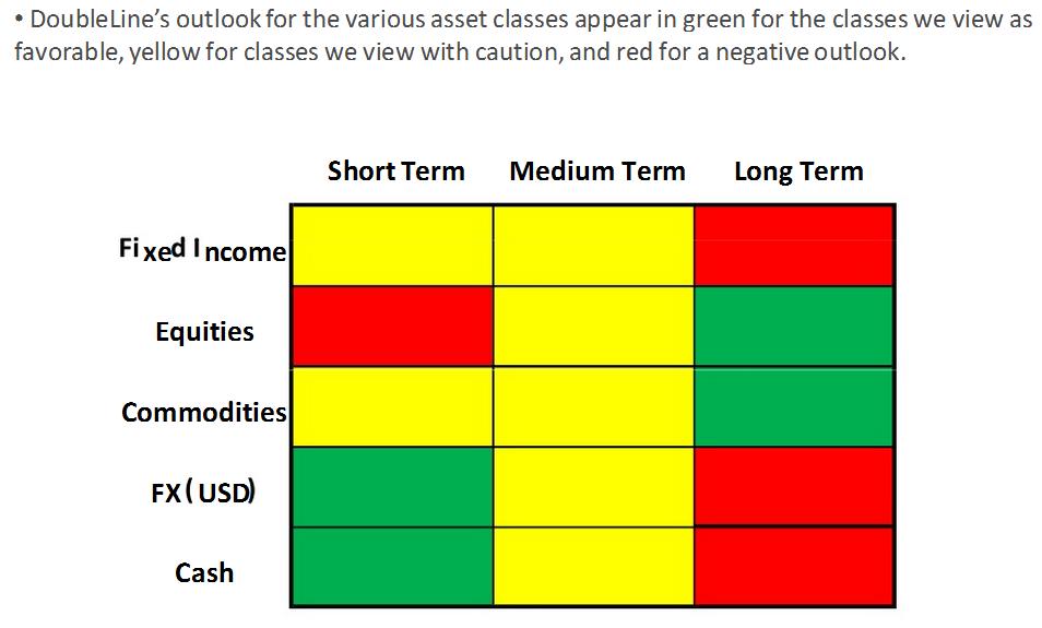 DoubleLine Gundlach: Asset Class Outlook