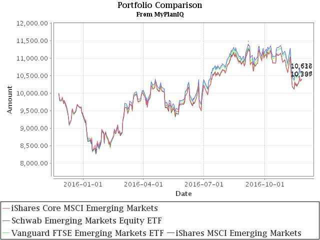 November 28, 2016: Core Index ETFs Review