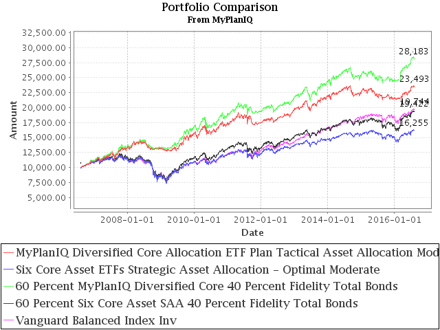August 8, 2016: Portfolio Construction Using Stock ETFs And Bond Mutual Funds