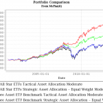 etrade-all-star-ETFs-102013